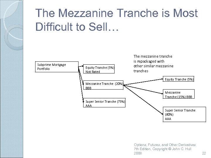 The Mezzanine Tranche is Most Difficult to Sell… Subprime Mortgage Portfolio Equity Tranche (5%)