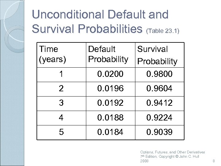 Unconditional Default and Survival Probabilities (Table 23. 1) Time (years) Default Probability 1 0.