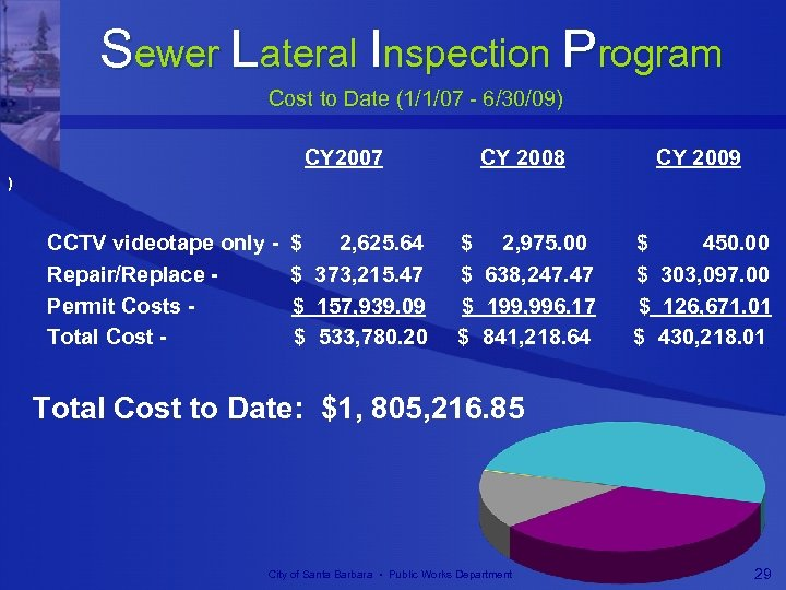 Sewer Lateral Inspection Program Cost to Date (1/1/07 - 6/30/09) CY 2007 CY 2008