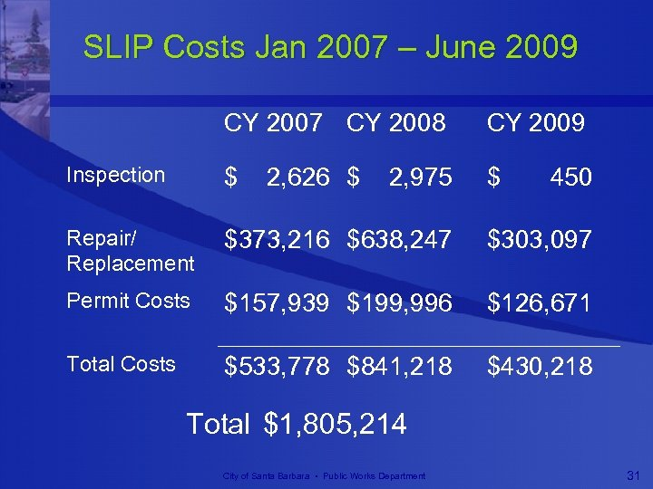 SLIP Costs Jan 2007 – June 2009 CY 2007 CY 2008 CY 2009 Inspection