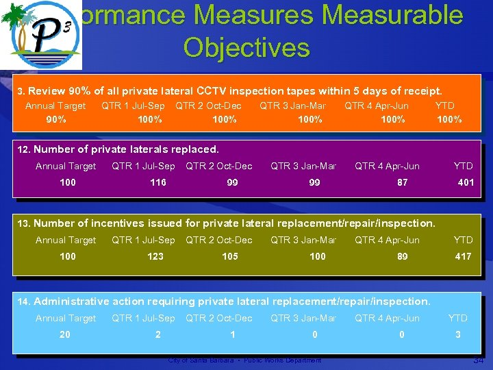 Performance Measures Measurable Objectives 3. Review 90% of all private lateral CCTV inspection tapes