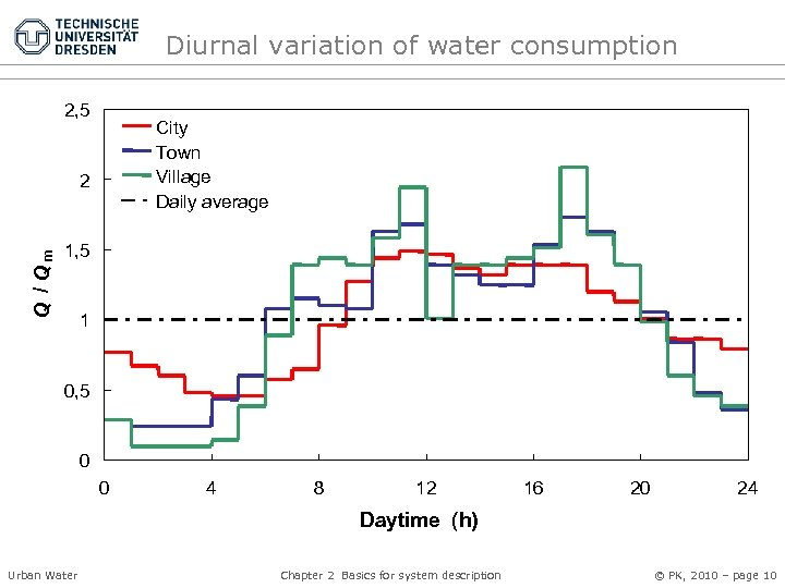 Diurnal variation of water consumption 2, 5 City Town Village Daily average Q /