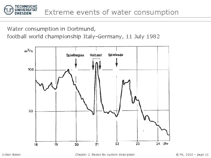 Extreme events of water consumption Water consumption in Dortmund, football world championship Italy-Germany, 11