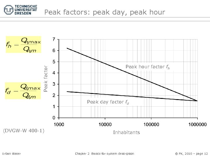 Peak factors: peak day, peak hour Peak hour factor fh Peak day factor fd