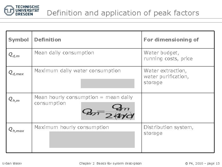 Definition and application of peak factors Symbol Definition For dimensioning of Qd, m Mean