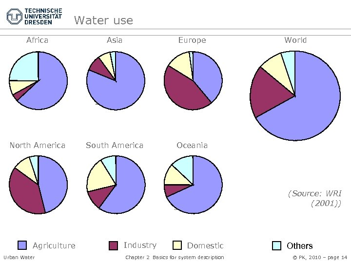 Water use Africa Asia Europe 214 km³ 2156 km³ World 512 km³ 3760 km³