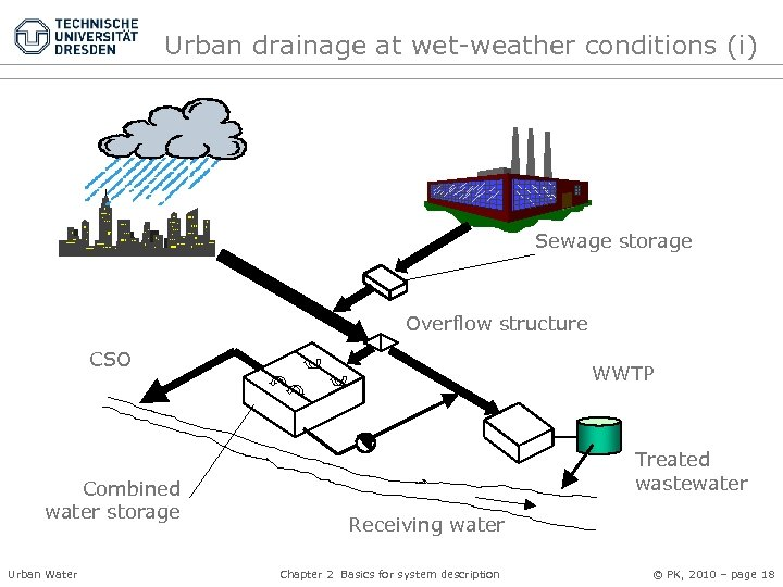 Urban drainage at wet-weather conditions (i) Sewage storage Overflow structure CSO Combined water storage