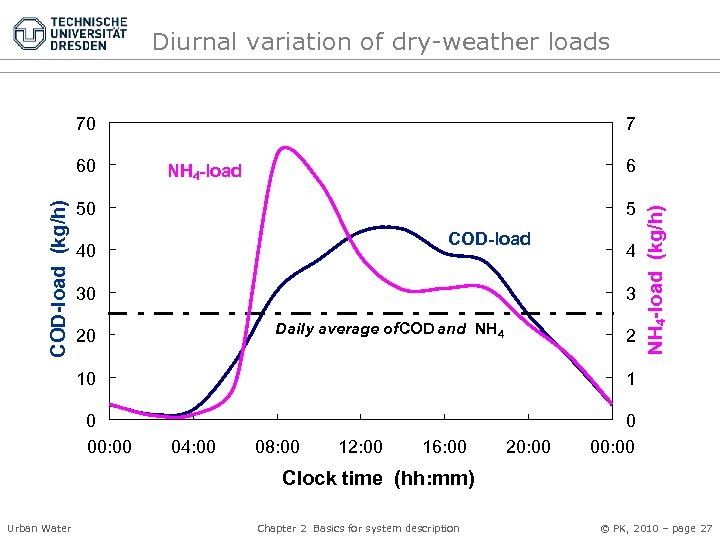 Diurnal variation of dry-weather loads 70 6 NH 4 -load 50 5 COD-load 40