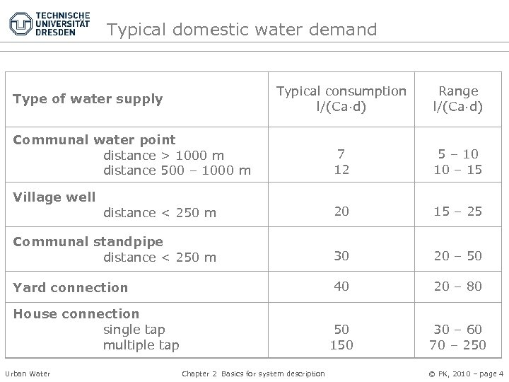 Typical domestic water demand Typical consumption l/(Ca·d) Range l/(Ca·d) Communal water point distance >
