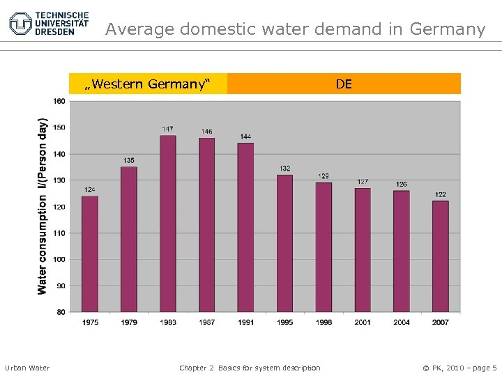"Average domestic water demand in Germany ""Western Germany"" Urban Water Chapter 2 Basics for"