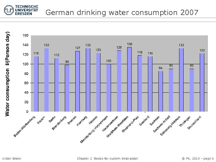 German drinking water consumption 2007 Urban Water Chapter 2 Basics for system description ©