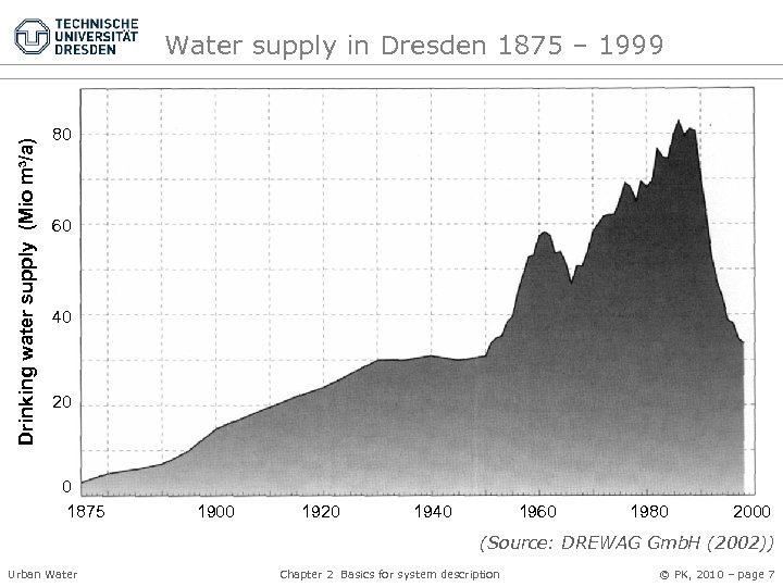 Drinking water supply (Mio m³/a) Water supply in Dresden 1875 – 1999 80 60