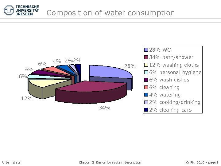 Composition of water consumption 28% WC 6% 6% 6% 34% bath/shower 4% 2%2% 28%