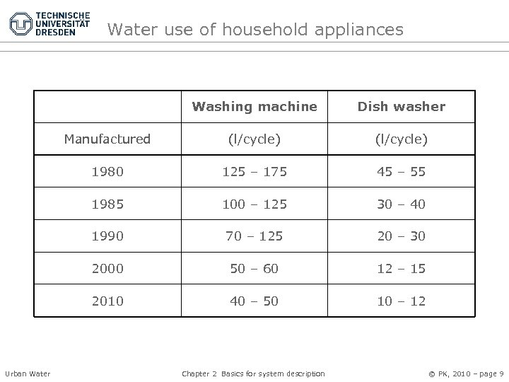 Water use of household appliances Washing machine Manufactured (l/cycle) 1980 125 – 175 45