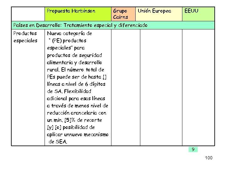 Propuesta Harbinson Grupo Cairns Unión Europea EEUU Países en Desarrollo: Tratamiento especial y diferenciado
