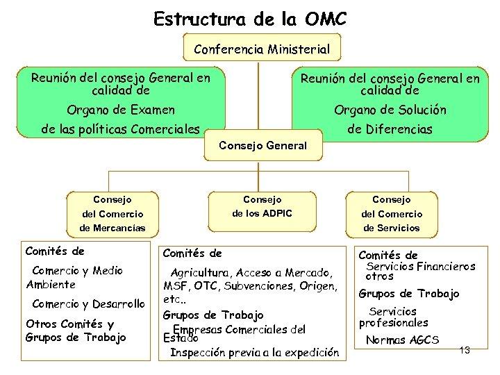 Estructura de la OMC Conferencia Ministerial Reunión del consejo General en calidad de Organo