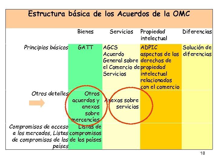 Estructura básica de los Acuerdos de la OMC Bienes Principios básicos Servicios Propiedad intelectual