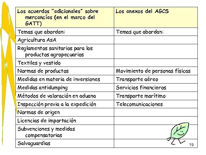 """Los acuerdos """"adicionales"""" sobre mercancías (en el marco del GATT) Los anexos del AGCS"""