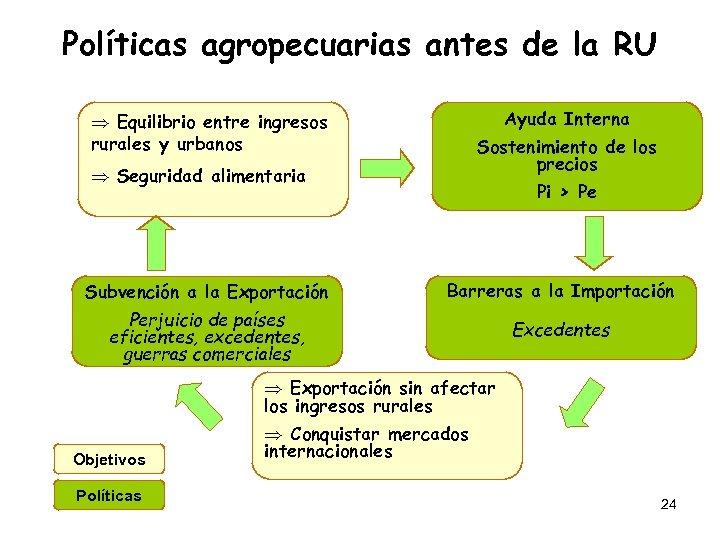 Políticas agropecuarias antes de la RU Ayuda Interna Þ Equilibrio entre ingresos rurales y