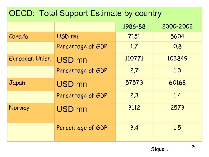 OECD: Total Support Estimate by country 1986 -88 Canada USD mn Percentage of GDP