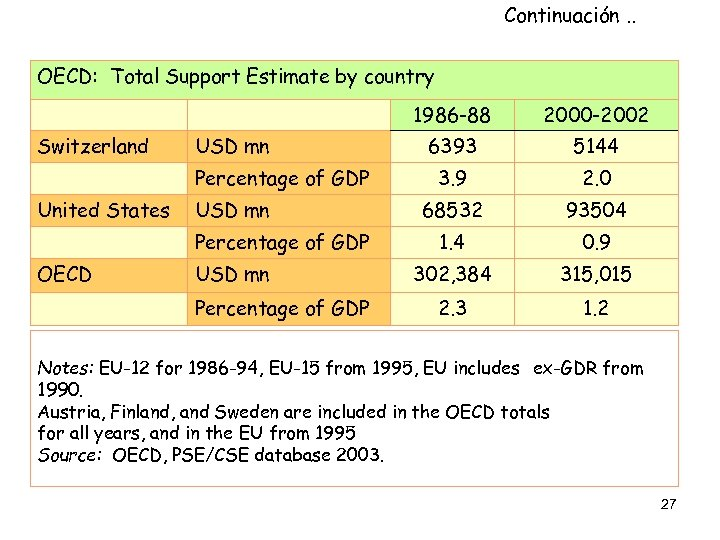 Continuación. . OECD: Total Support Estimate by country 1986 -88 Switzerland USD mn Percentage