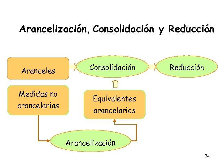 Arancelización, Consolidación y Reducción Aranceles Medidas no arancelarias Consolidación Reducción Equivalentes arancelarios Arancelización 34