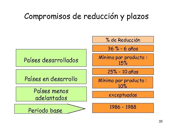 Compromisos de reducción y plazos % de Reducción 36 % - 6 años Países
