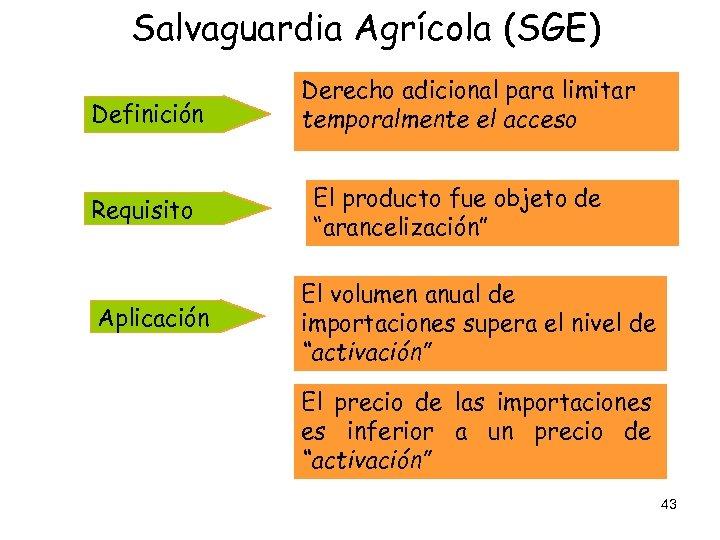 Salvaguardia Agrícola (SGE) Definición Requisito Aplicación Derecho adicional para limitar temporalmente el acceso El