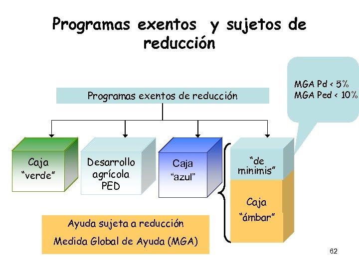 Programas exentos y sujetos de reducción MGA Pd < 5% MGA Ped < 10%