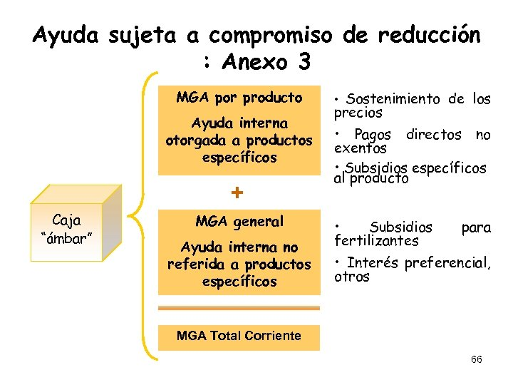 Ayuda sujeta a compromiso de reducción : Anexo 3 MGA por producto Ayuda interna