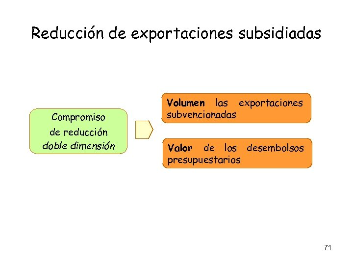 Reducción de exportaciones subsidiadas Compromiso de reducción doble dimensión Volumen las exportaciones subvencionadas Valor
