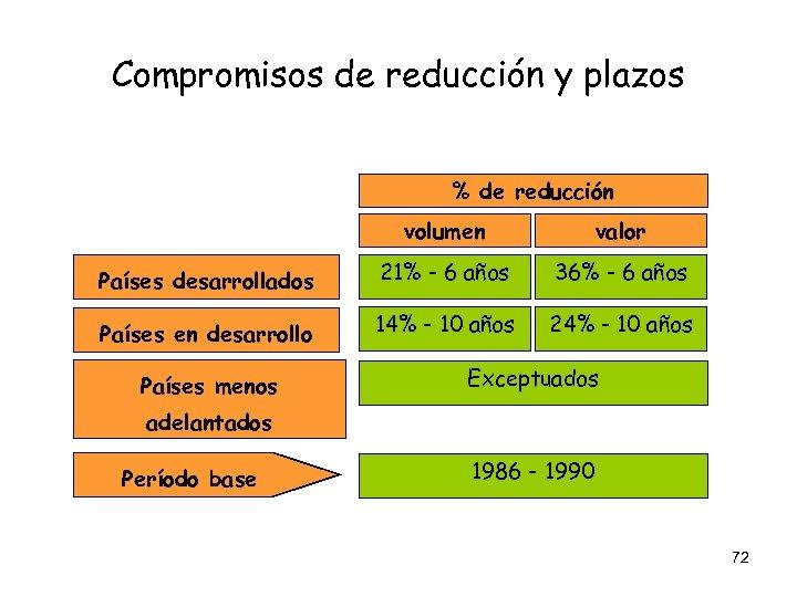 Compromisos de reducción y plazos % de reducción volumen valor Países desarrollados 21% -