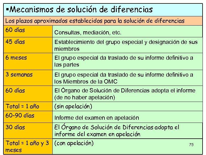 §Mecanismos de solución de diferencias Los plazos aproximados establecidos para la solución de diferencias