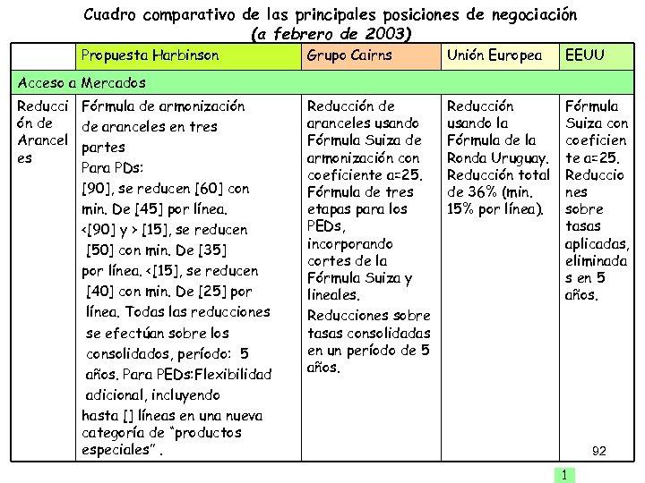 Cuadro comparativo de las principales posiciones de negociación (a febrero de 2003) Propuesta Harbinson