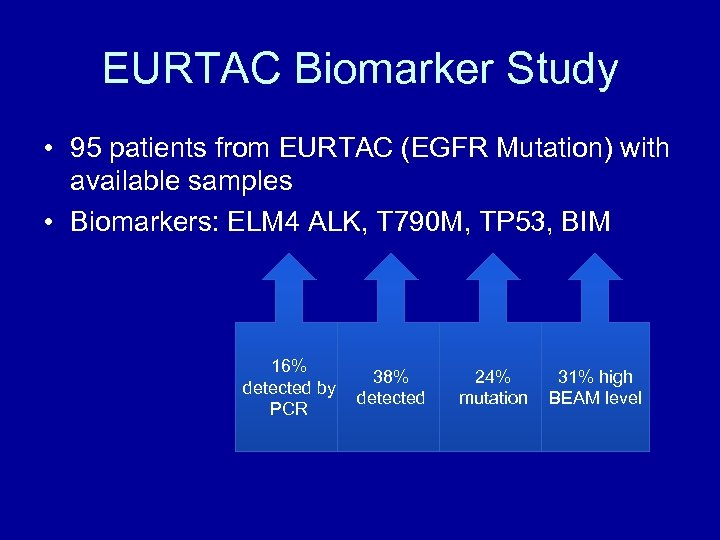 EURTAC Biomarker Study • 95 patients from EURTAC (EGFR Mutation) with available samples •