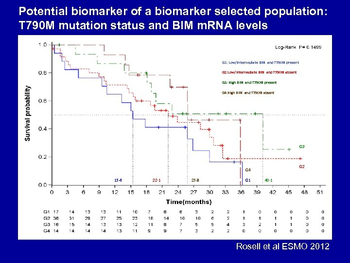 Potential biomarker of a biomarker selected population: T 790 M mutation status and BIM
