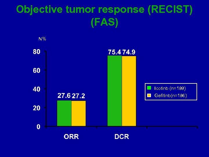 Objective tumor response (RECIST) (FAS) N% Icotinb (n=199) Gefitinb(n=196)