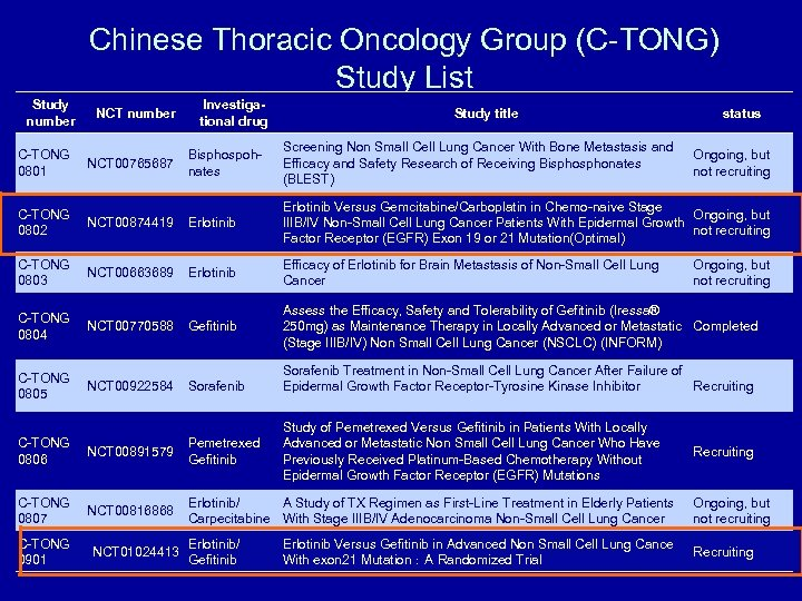 Chinese Thoracic Oncology Group (C-TONG) Study List Study number NCT number C-TONG NCT 00765687