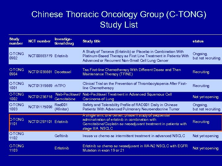 Chinese Thoracic Oncology Group (C-TONG) Study List Study number NCT number Investigational drug Study