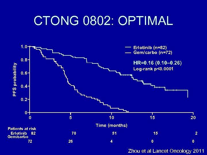 CTONG 0802: OPTIMAL 1. 0 Erlotinib (n=82) Gem/carbo (n=72) PFS probability 0. 8 HR=0.