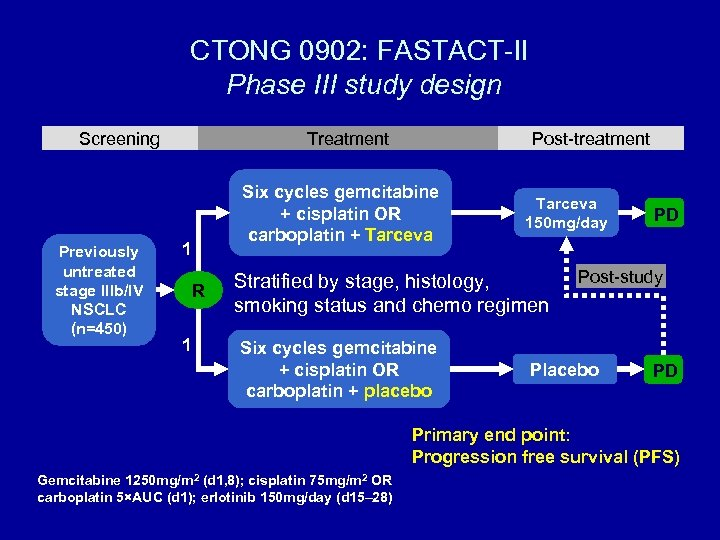 CTONG 0902: FASTACT-II Phase III study design Screening Previously untreated stage IIIb/IV NSCLC (n=450)