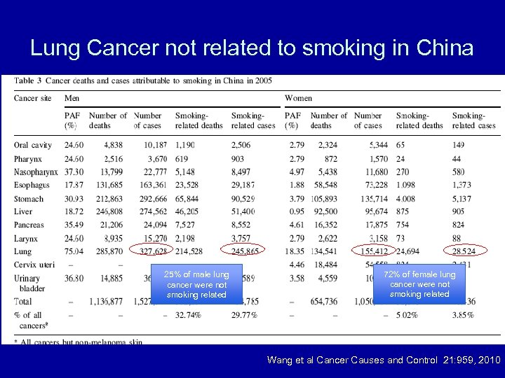 Lung Cancer not related to smoking in China 25% of male lung cancer were