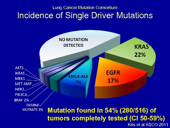Lung Cancer Mutation Consortium Incidence of Single Driver Mutations Mutation found in 54% (280/516)