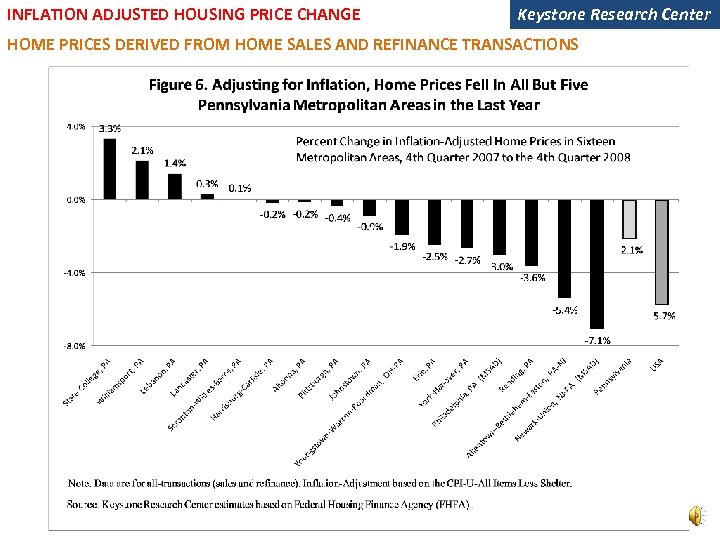 INFLATION ADJUSTED HOUSING PRICE CHANGE Keystone Research Center HOME PRICES DERIVED FROM HOME SALES