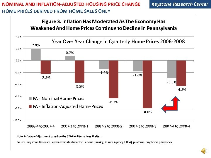 NOMINAL AND INFLATION-ADJUSTED HOUSING PRICE CHANGE HOME PRICES DERIVED FROM HOME SALES ONLY Keystone