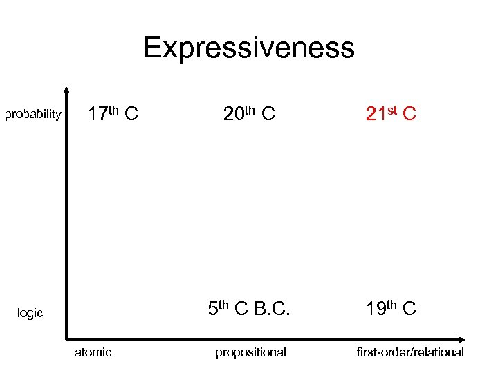 Expressiveness probability 17 th C atomic 21 st C 5 th C B. C.