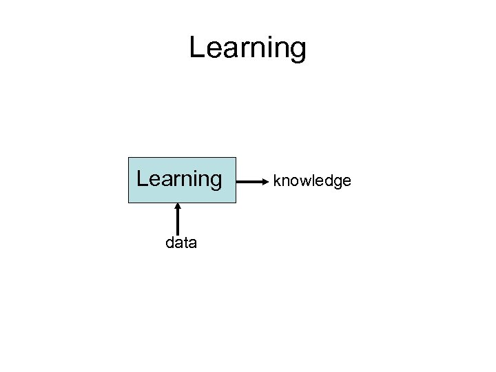 Learning data knowledge