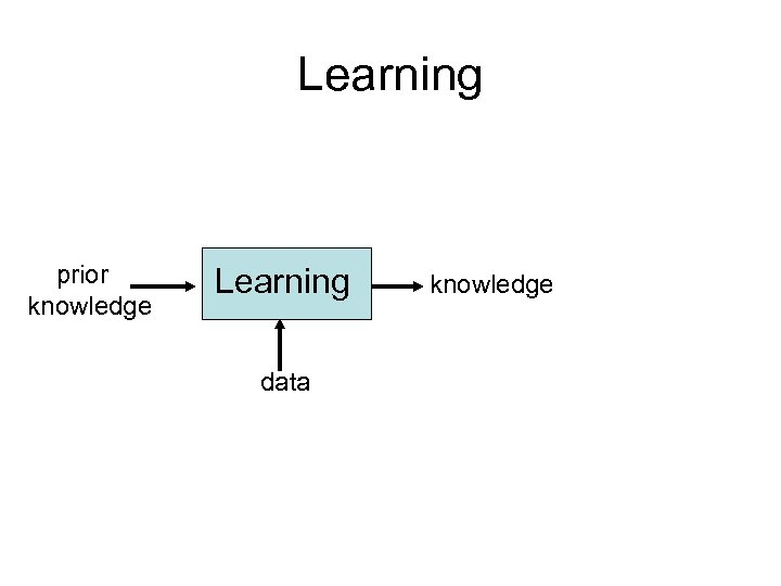Learning prior knowledge Learning data knowledge