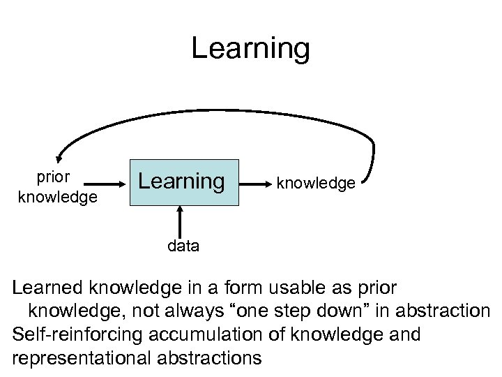 Learning prior knowledge Learning knowledge data Learned knowledge in a form usable as prior