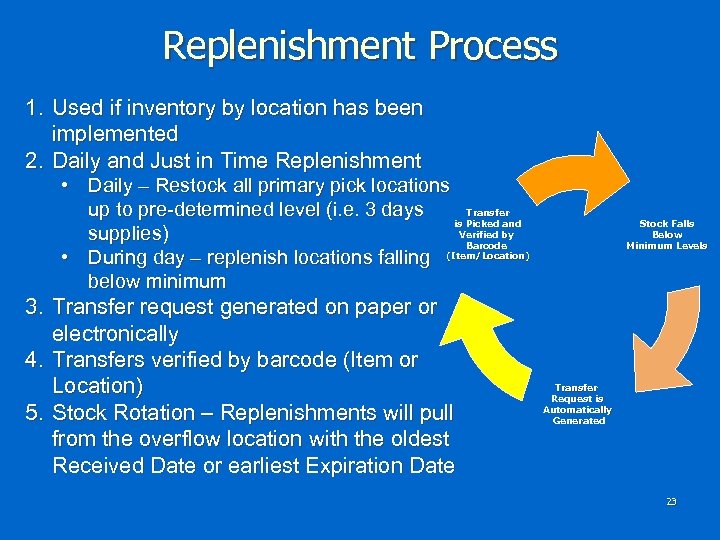 Replenishment Process 1. Used if inventory by location has been implemented 2. Daily and